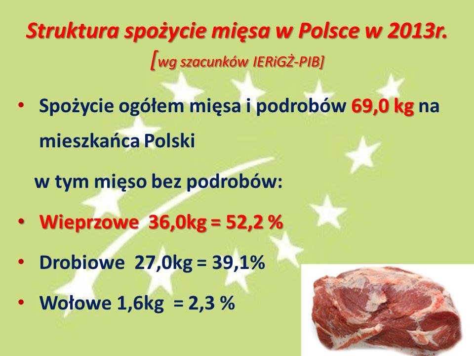 Struktura spożycie mięsa w Polsce w 2013r. [wg szacunków IERiGŻ-PIB]